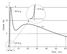 EMC transient waveform ESD