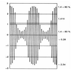 continuous EMC immunity phenomena