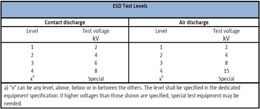 esd_test_levels