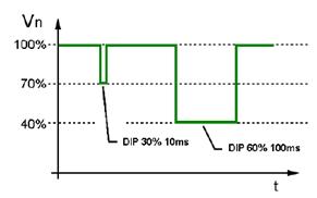 61000-4-11 voltage dips