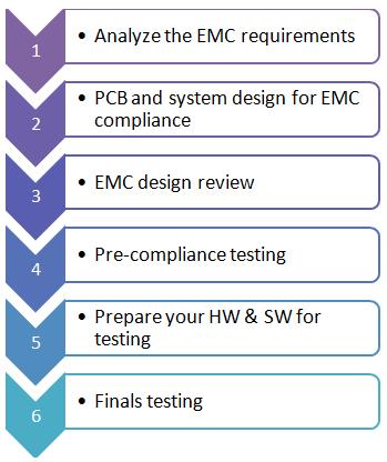 how to prepare for emc testing emc testing beginner 39 s guide emc fastpass. Black Bedroom Furniture Sets. Home Design Ideas