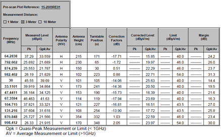 radiated_emissions_table