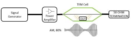 EMC EMI pre-compliance testing